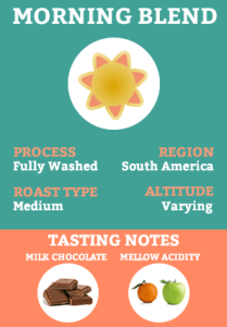 Morning Blend Coffee - Fully Washed coffee processing